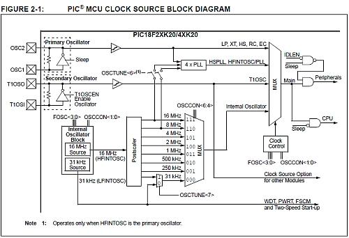 Oscillator Blok Schema