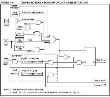 Reset blok schema